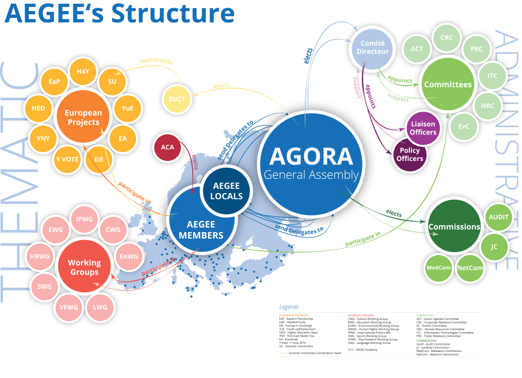 AEGEE Structure